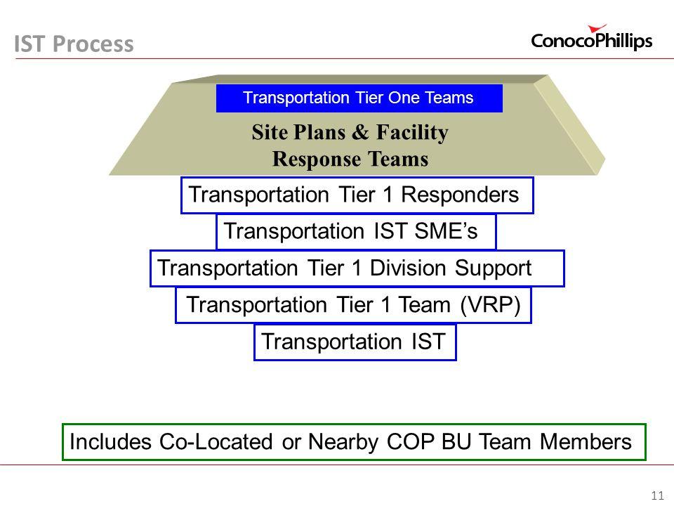 Site Plans & Facility Response Teams