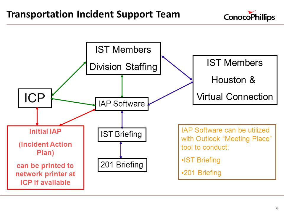 ICP Transportation Incident Support Team IST Members Division Staffing