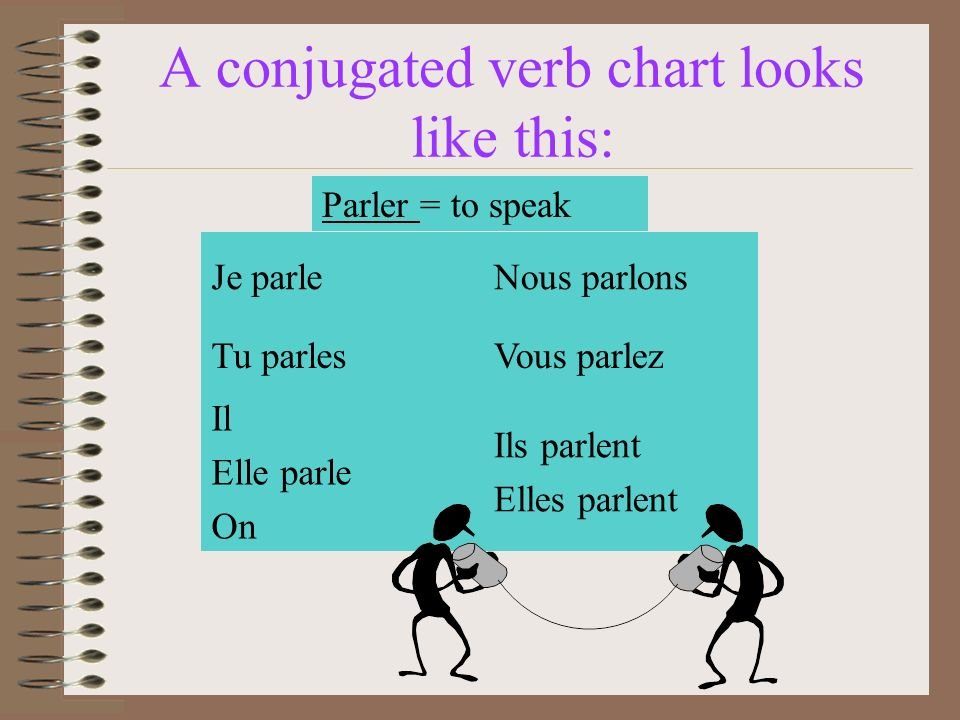 A conjugated verb chart looks like this: