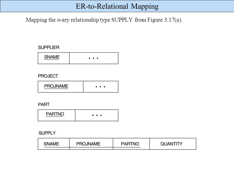 Mapping the n-ary relationship type SUPPLY from Figure 3.17(a).