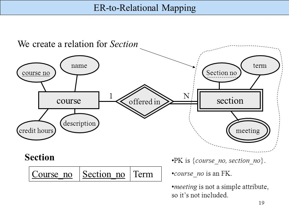 We create a relation for Section