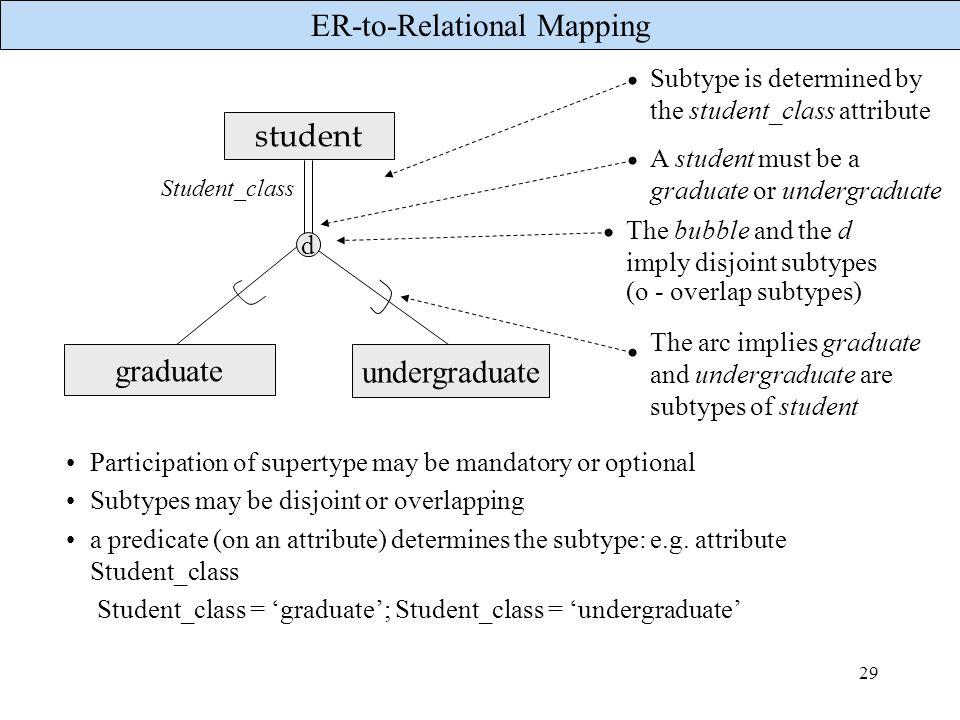 student graduate undergraduate