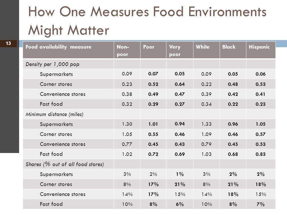 How One Measures Food Environments Might Matter