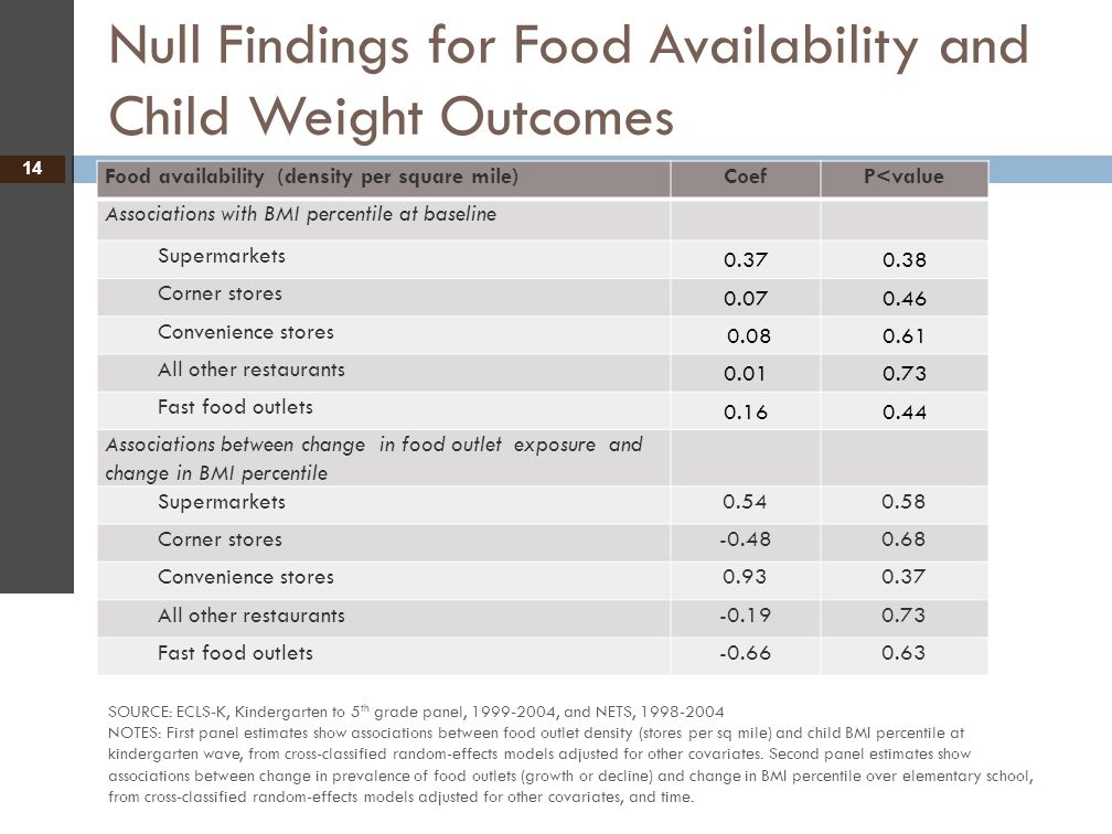 Null Findings for Food Availability and Child Weight Outcomes