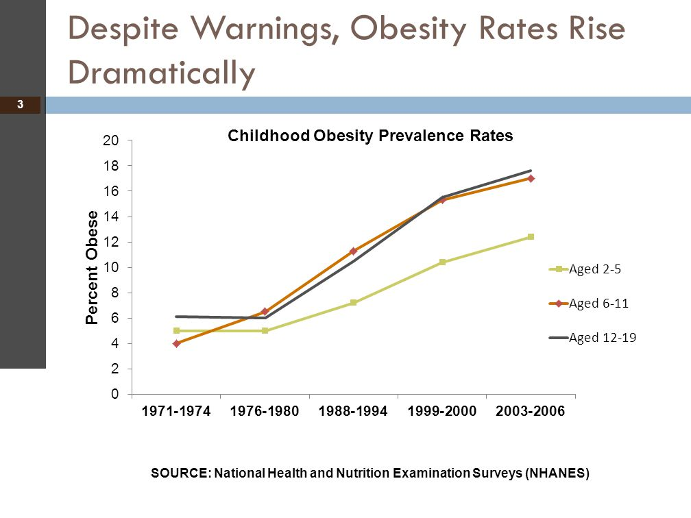 Despite Warnings, Obesity Rates Rise Dramatically