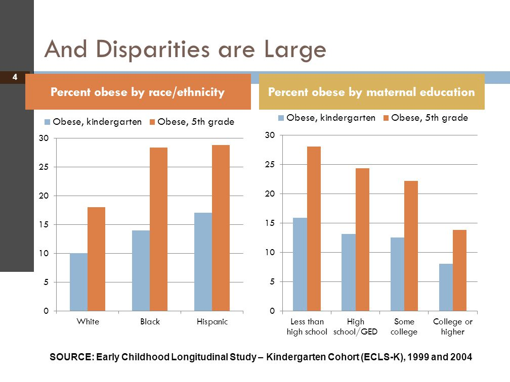 And Disparities are Large