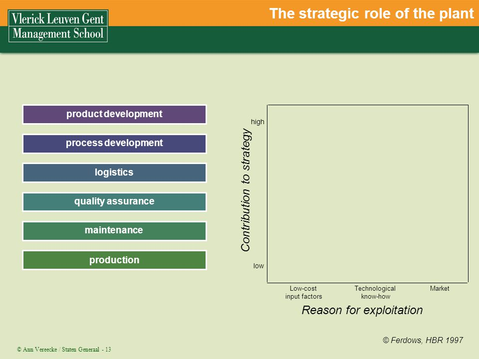 The strategic role of the plant