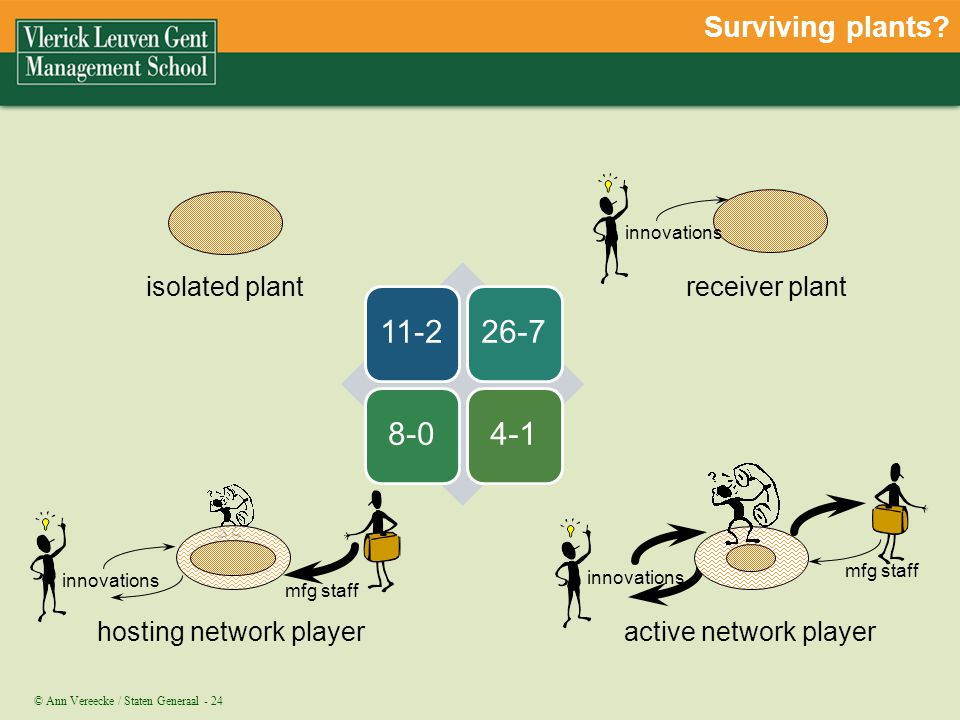 Surviving plants receiver plant isolated plant active network player