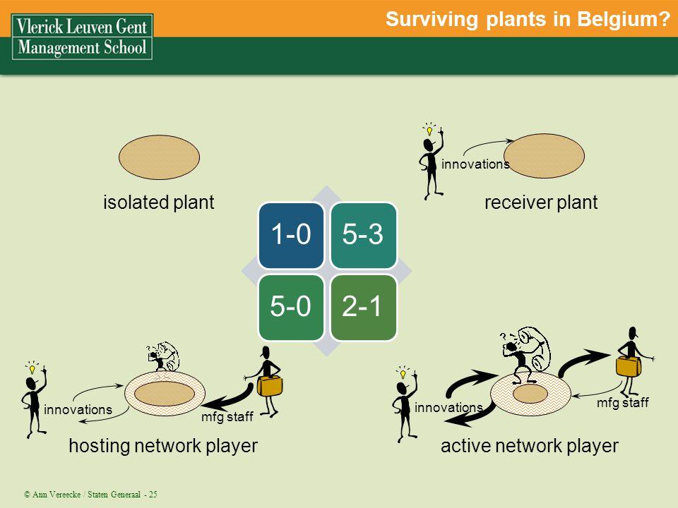 Surviving plants in Belgium