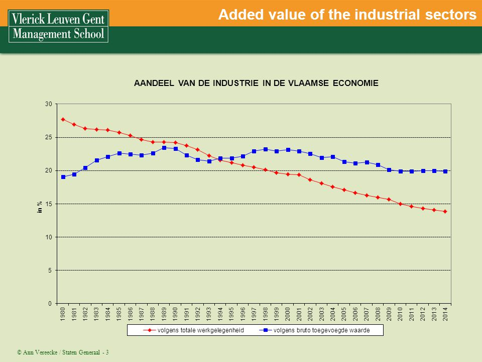 Added value of the industrial sectors