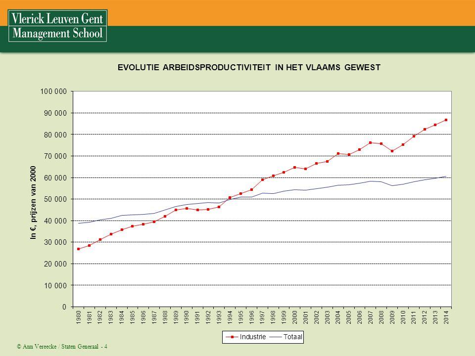 Deel van de verklaring ligt in de stijging van de arbeidsproductiviteit. Deze hebben we vooral in de industrie gezien, waar kapitaal meer en meer arbeid is gaan vervangen.