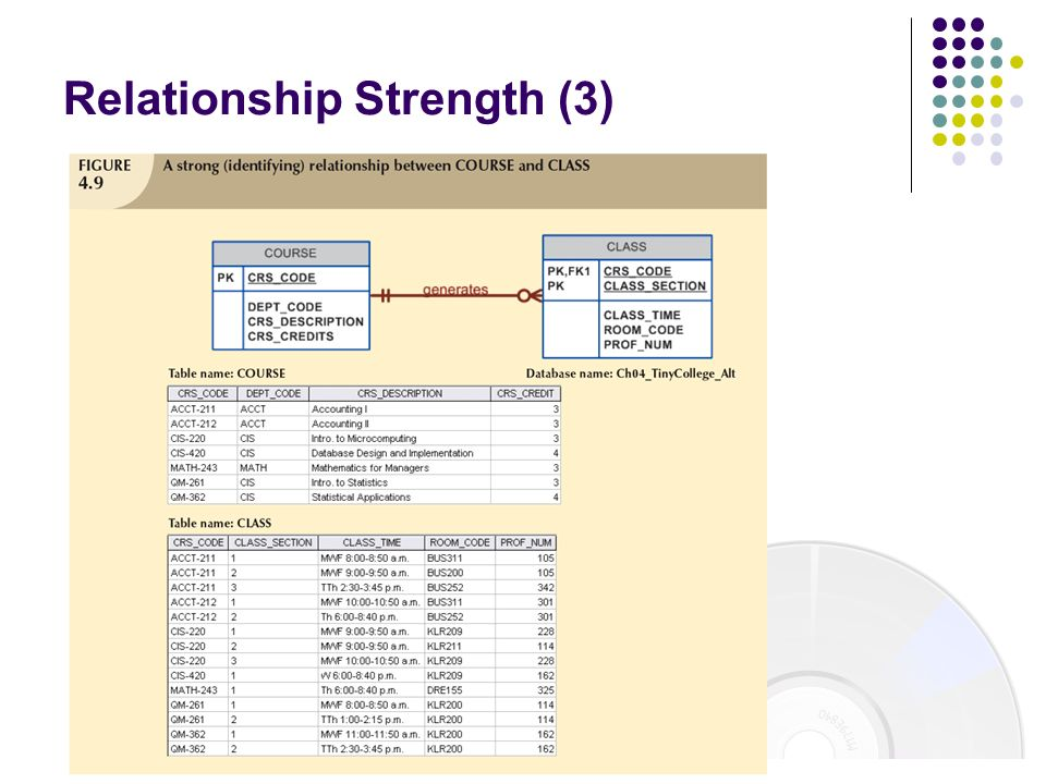 Relationship Strength (3)