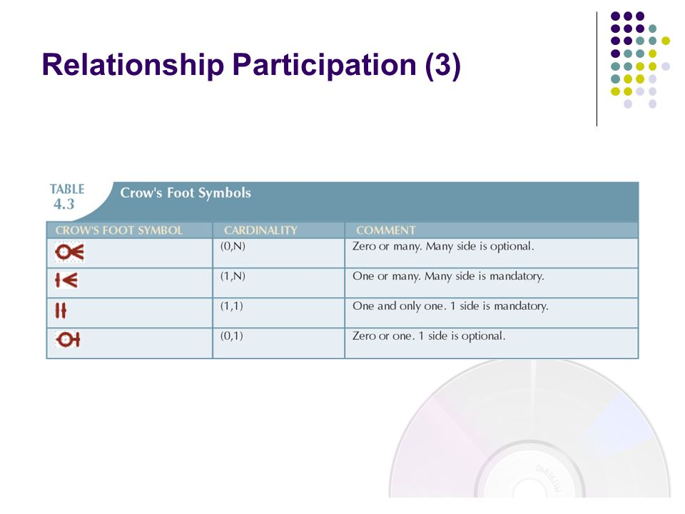 Relationship Participation (3)