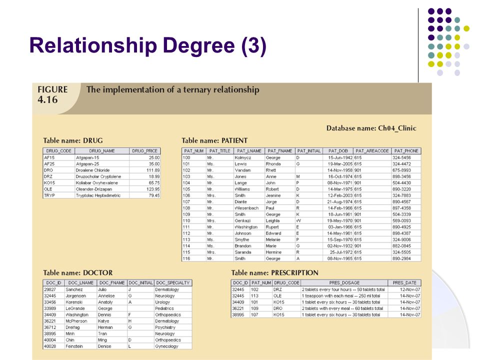 Relationship Degree (3)