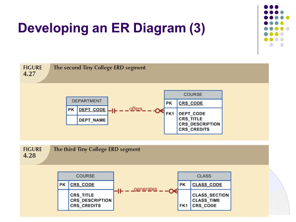 Developing an ER Diagram (3)