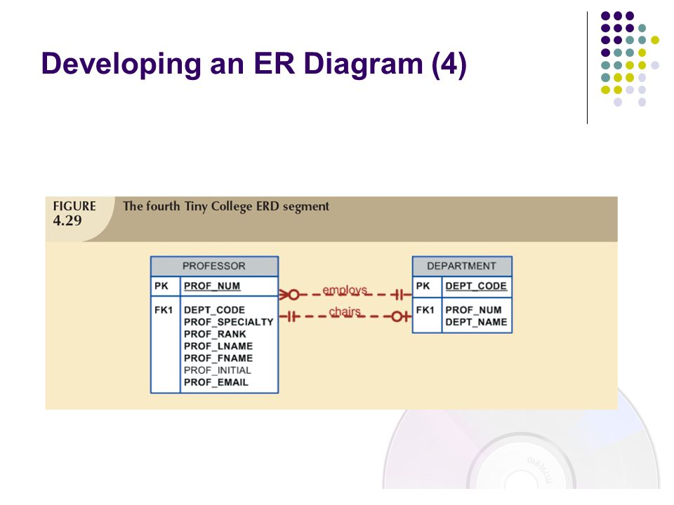 Developing an ER Diagram (4)