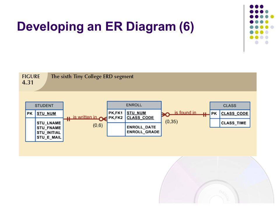 Developing an ER Diagram (6)