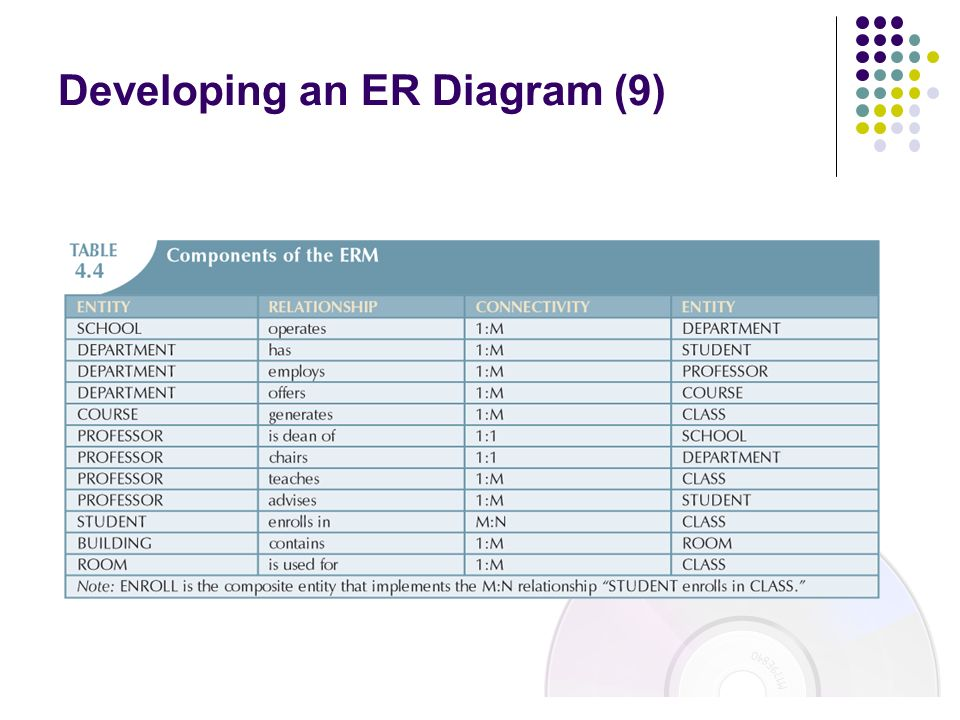 Developing an ER Diagram (9)