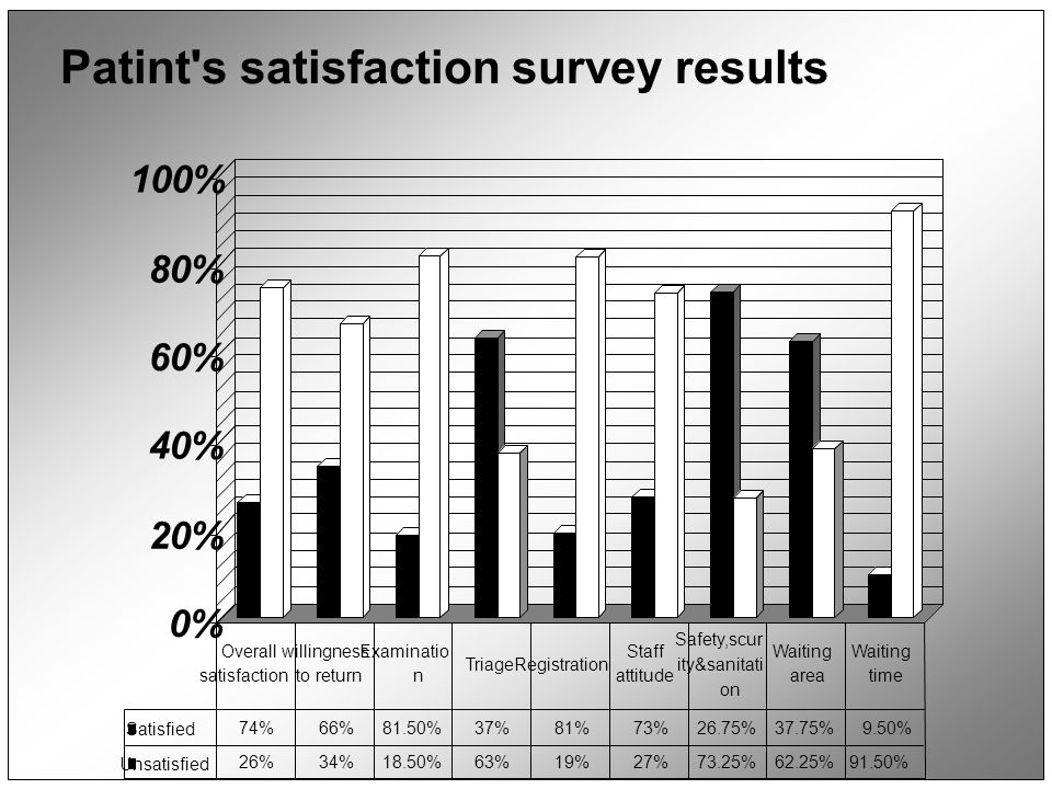 Patint s satisfaction survey results