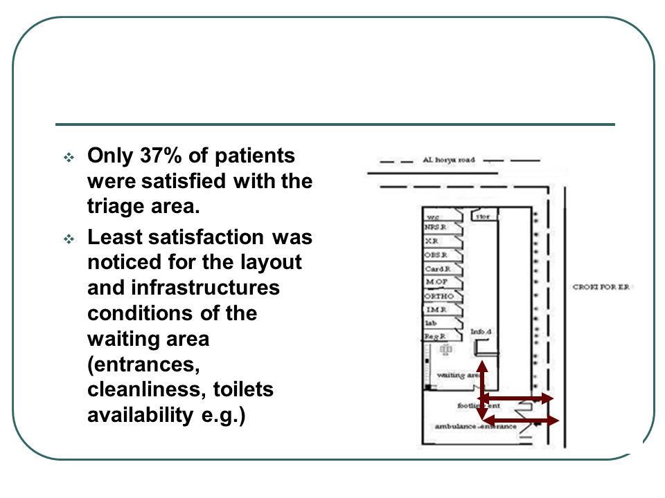 Only 37% of patients were satisfied with the triage area.