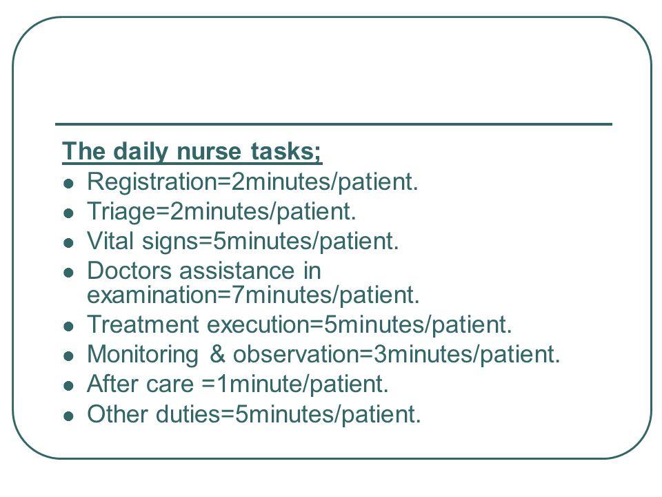 The daily nurse tasks;Registration=2minutes/patient. Triage=2minutes/patient. Vital signs=5minutes/patient.