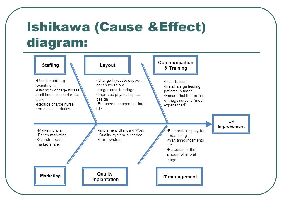 Ishikawa (Cause &Effect) diagram: