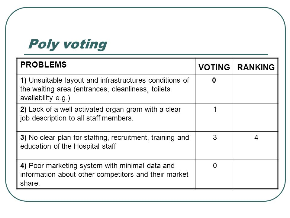 Poly voting RANKING VOTING PROBLEMS