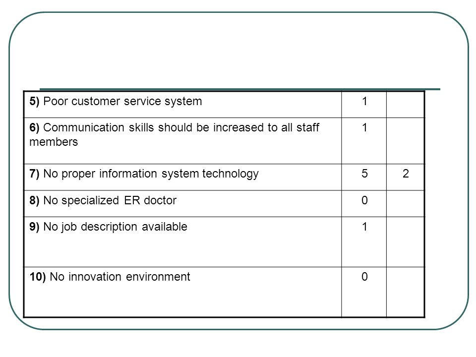 1 5) Poor customer service system. 6) Communication skills should be increased to all staff members.