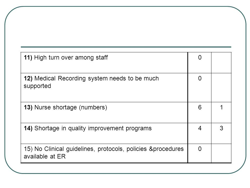 11) High turn over among staff12) Medical Recording system needs to be much supported. 1. 6. 13) Nurse shortage (numbers)