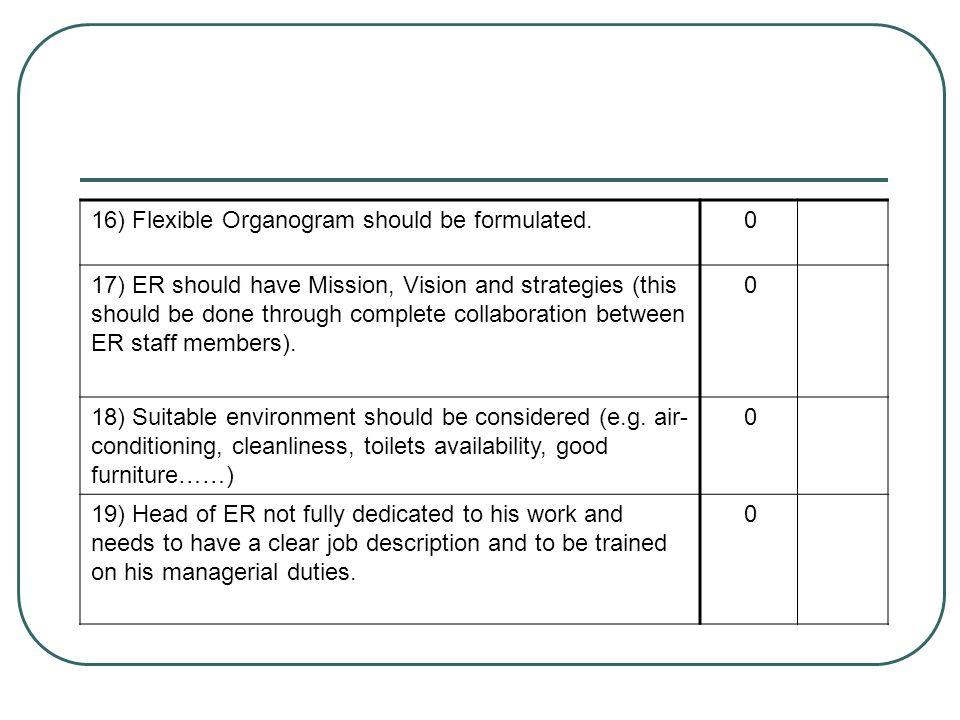 16) Flexible Organogram should be formulated.