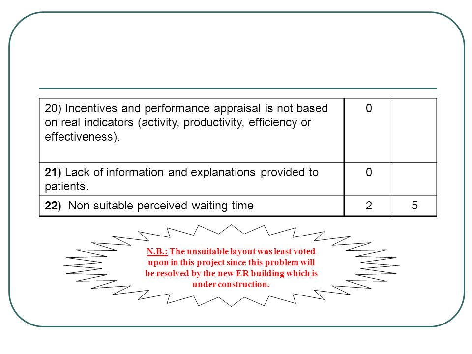 21) Lack of information and explanations provided to patients. 5 2