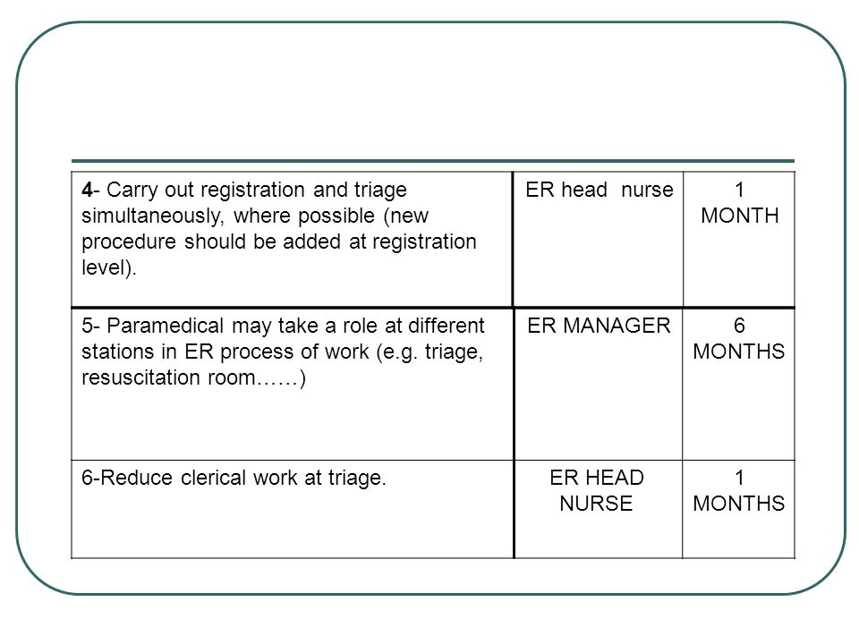 1 MONTH ER head nurse. 4- Carry out registration and triage simultaneously, where possible (new procedure should be added at registration level).