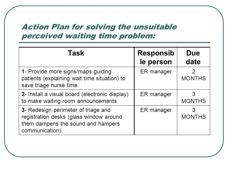 Action Plan for solving the unsuitable perceived waiting time problem: