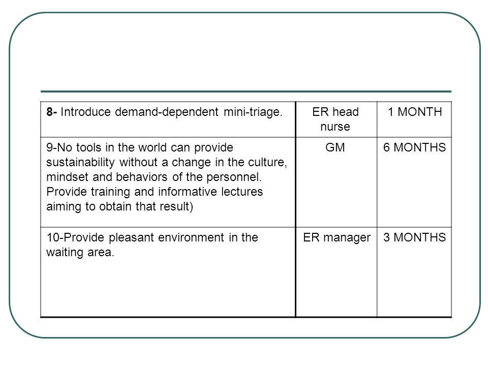 1 MONTH ER head nurse. 8- Introduce demand-dependent mini-triage. 6 MONTHS. GM.