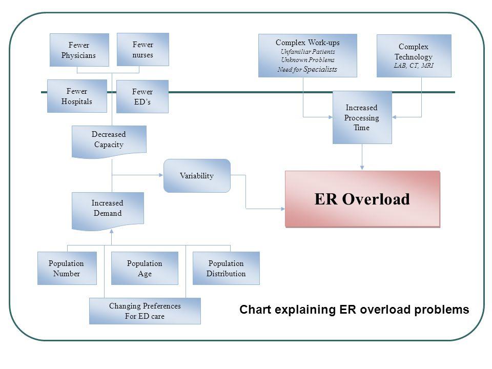 ER Overload Chart explaining ER overload problems Complex Technology