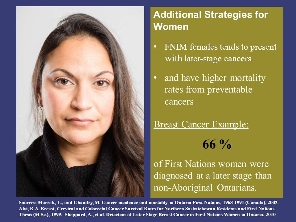 66 % Additional Strategies for Women