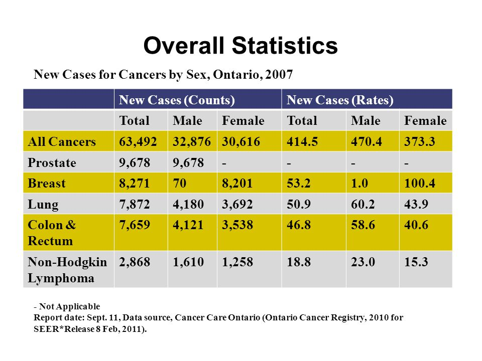 Overall Statistics New Cases for Cancers by Sex, Ontario, 2007