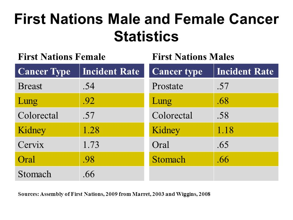 First Nations Male and Female Cancer Statistics