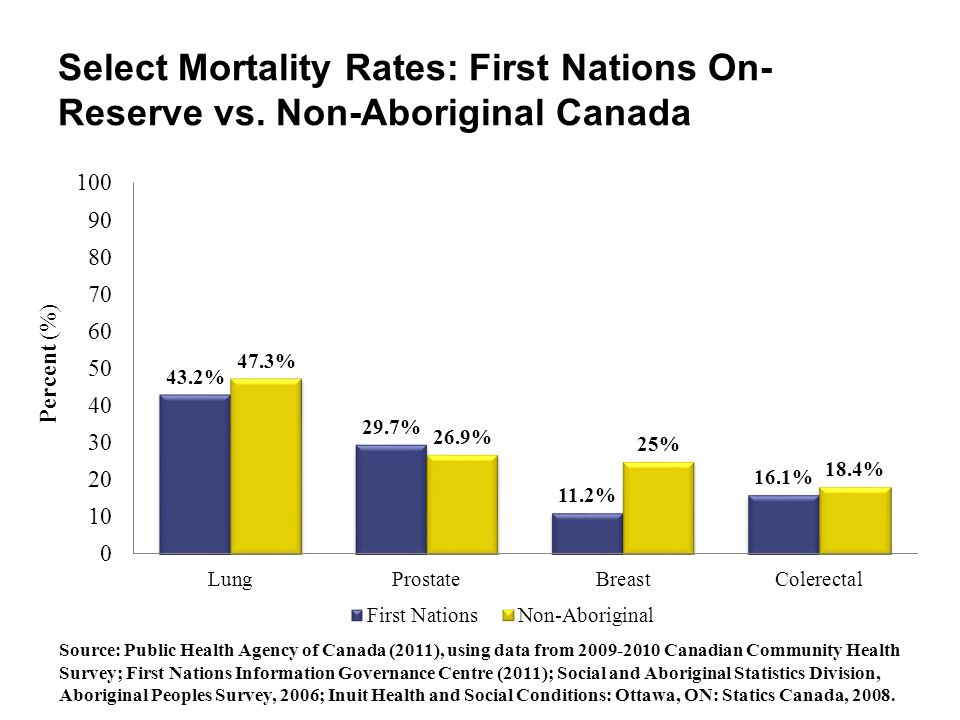 Select Mortality Rates: First Nations On-Reserve vs