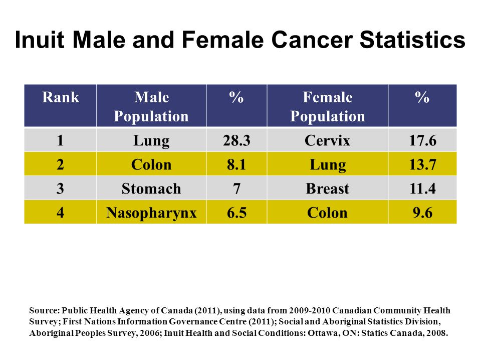 Inuit Male and Female Cancer Statistics