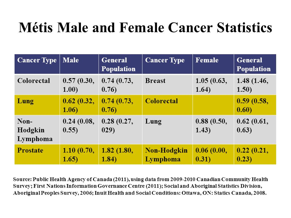 Métis Male and Female Cancer Statistics