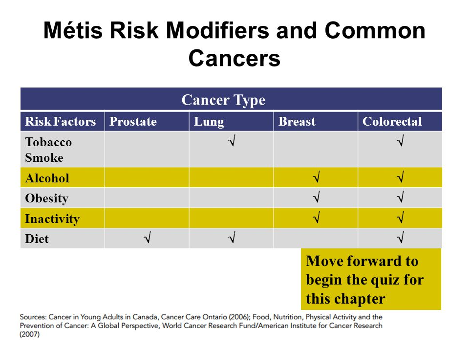 Métis Risk Modifiers and Common Cancers