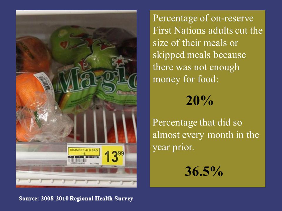 Percentage of on-reserve First Nations adults cut the size of their meals or skipped meals because there was not enough money for food: