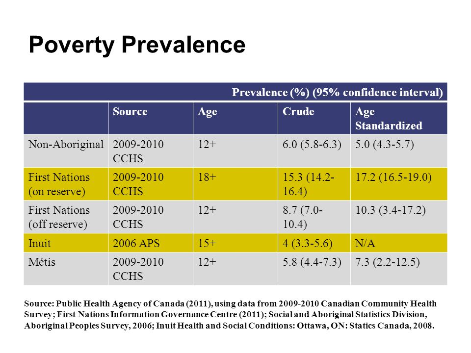 Poverty Prevalence Prevalence (%) (95% confidence interval) Source Age