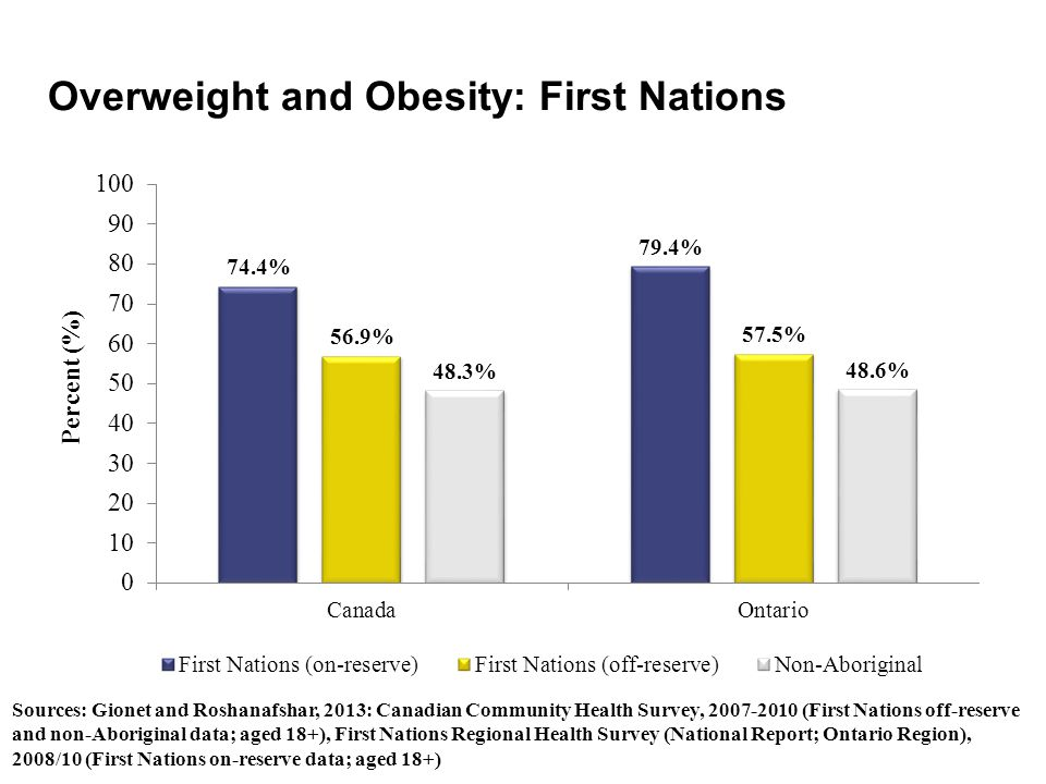Overweight and Obesity: First Nations