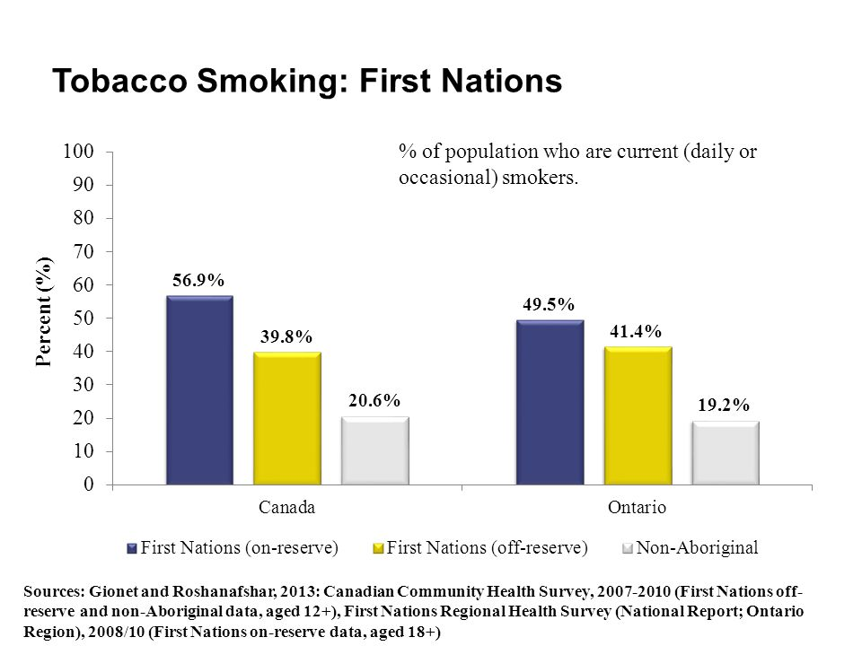 Tobacco Smoking: First Nations