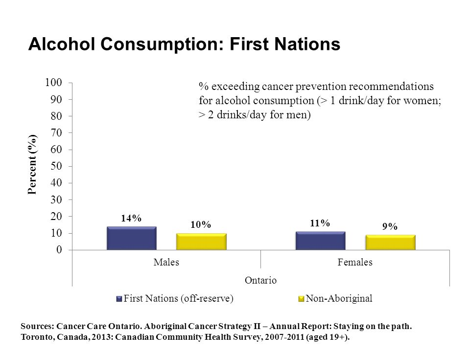 Alcohol Consumption: First Nations
