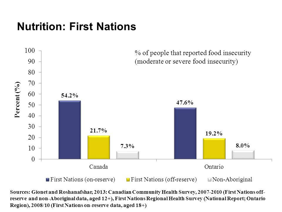 Nutrition: First Nations