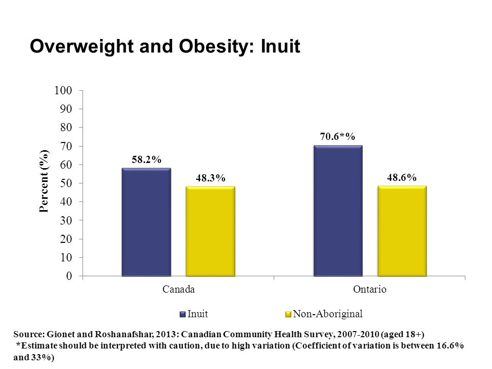 Overweight and Obesity: Inuit