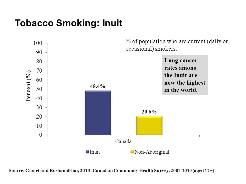 Tobacco Smoking: Inuit